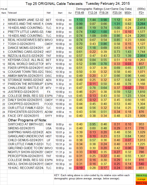 Top 25 Cable TUE.24 Feb 2015