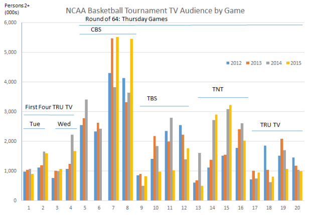 March Madness 2012 to 2015 through Day 3 telecast 20