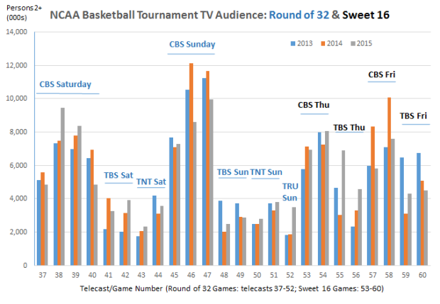 March Madness 2013 to 2015 through Friday2 telecast 60