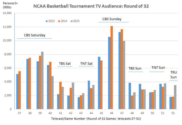 March Madness Ratings Round of 32 Sat and Sun