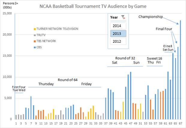 NCAA 2013 V2 Basketball Tournament Telecast Ratings