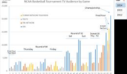 NCAA 2014 Basketball Tournament Telecast Ratings