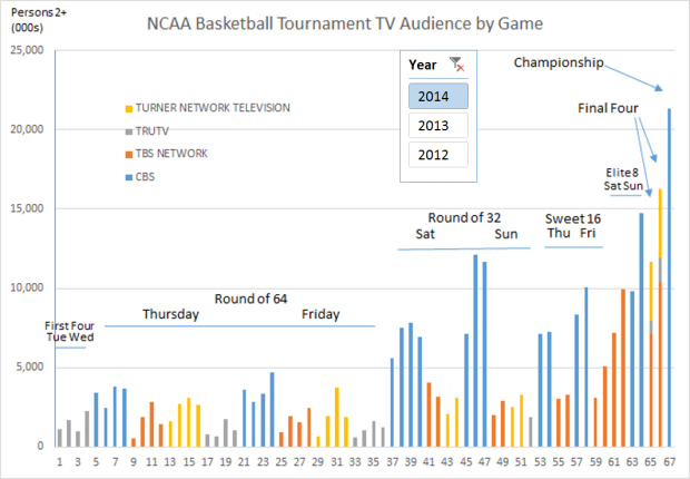 NCAA 2014 V2 Basketball Tournament Telecast Ratings