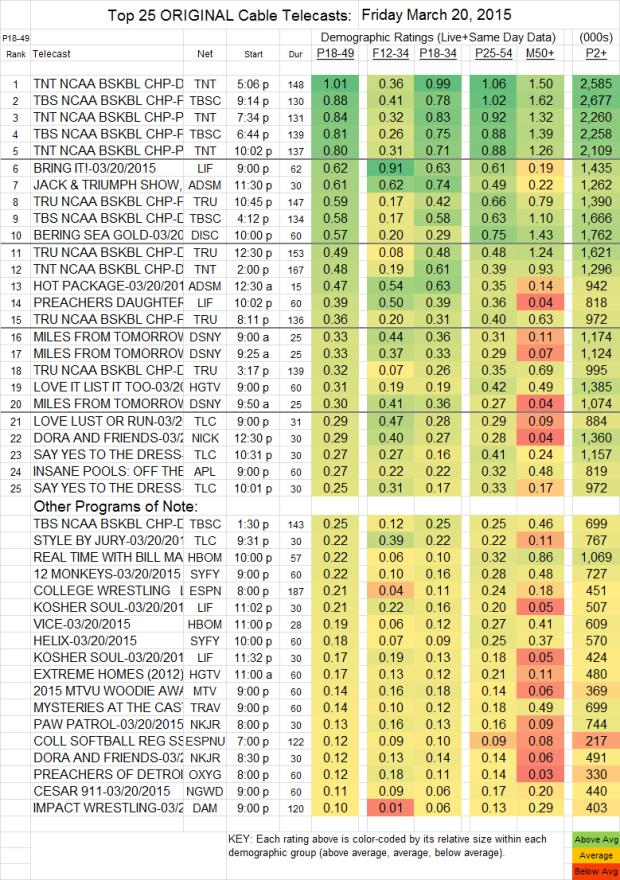 Top 25 Cable FRI.20 Mar 2015