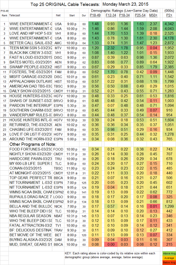 Top 25 Cable Plus MON.23 Mar 2015