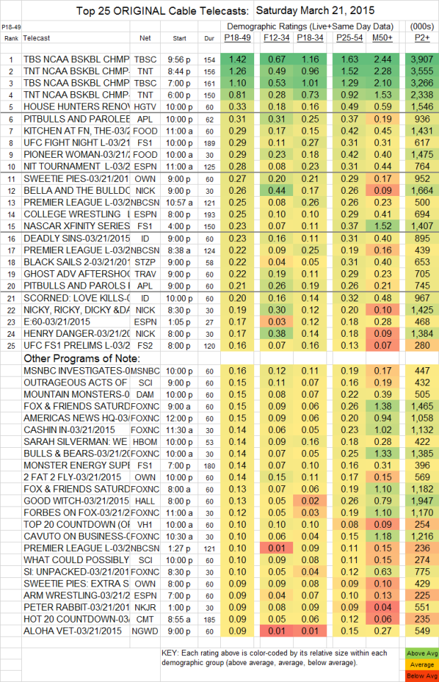 Top 25 Cable Plus SAT.21 Mar 2015