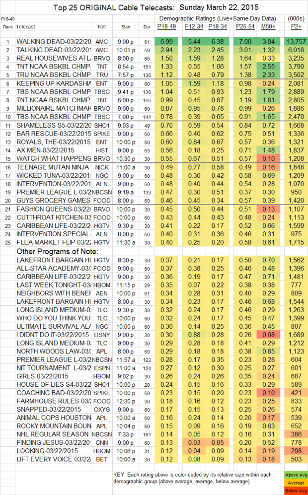 Top 25 Cable Plus SUN.22 Mar 2015