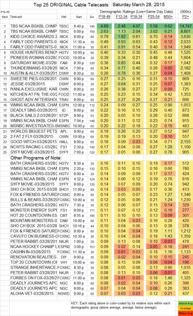 Top 25 Cable SAT.28 Mar 2015