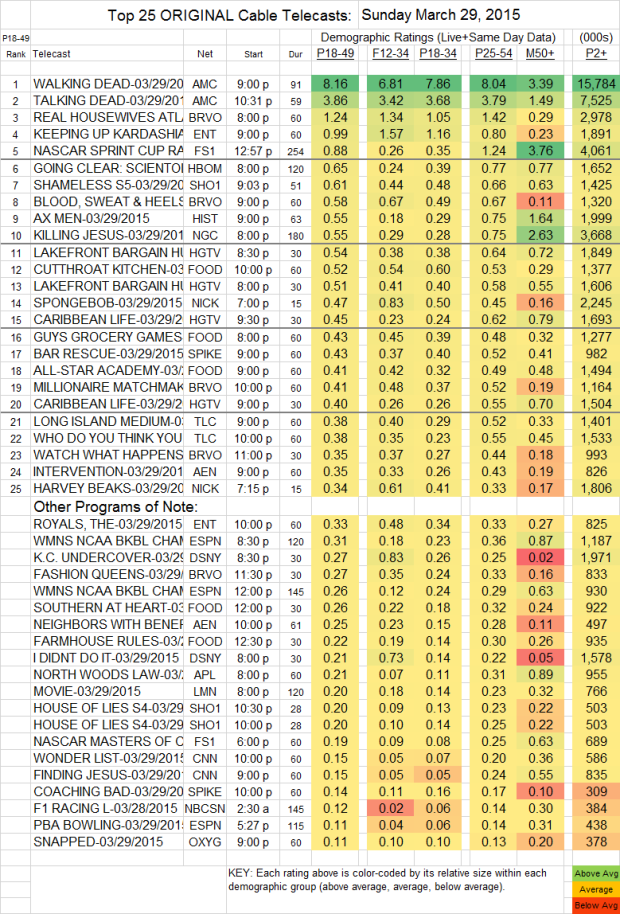 Top 25 Cable SUN.29 Mar 2015