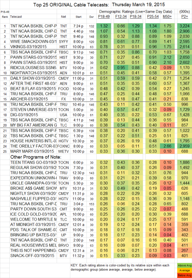 Top 25 Cable THU.19 Mar 2015