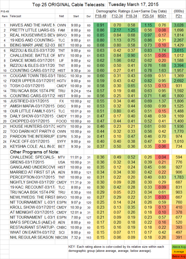 Top 25 Cable TUE.17 Mar 2015