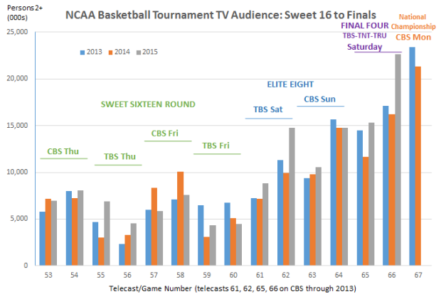 March Madness thru Saturday3 telecast 66