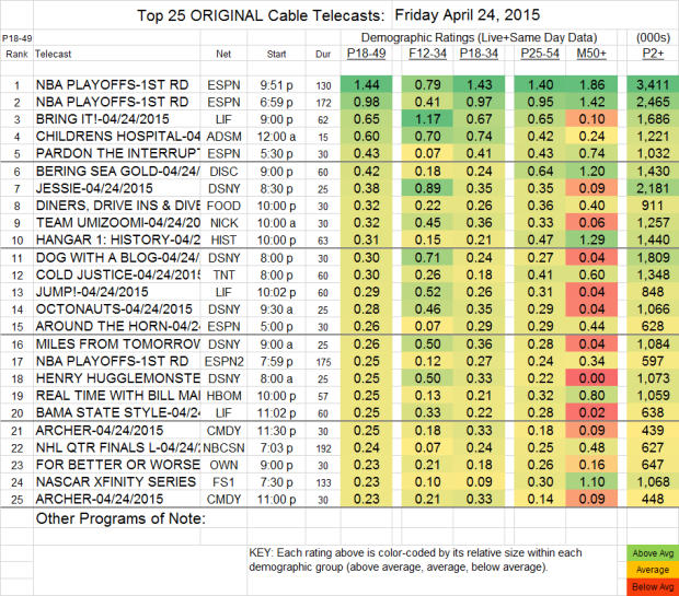 Top 25 Cable FRI.24 Apr 2015