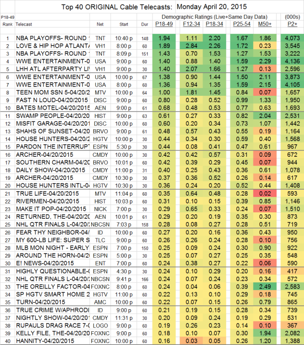 Top 25 Cable MON.20 Apr 2015