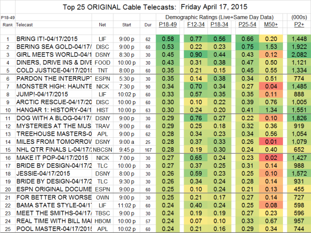 Top 25 Cable Plus FRI.17 Apr 2015