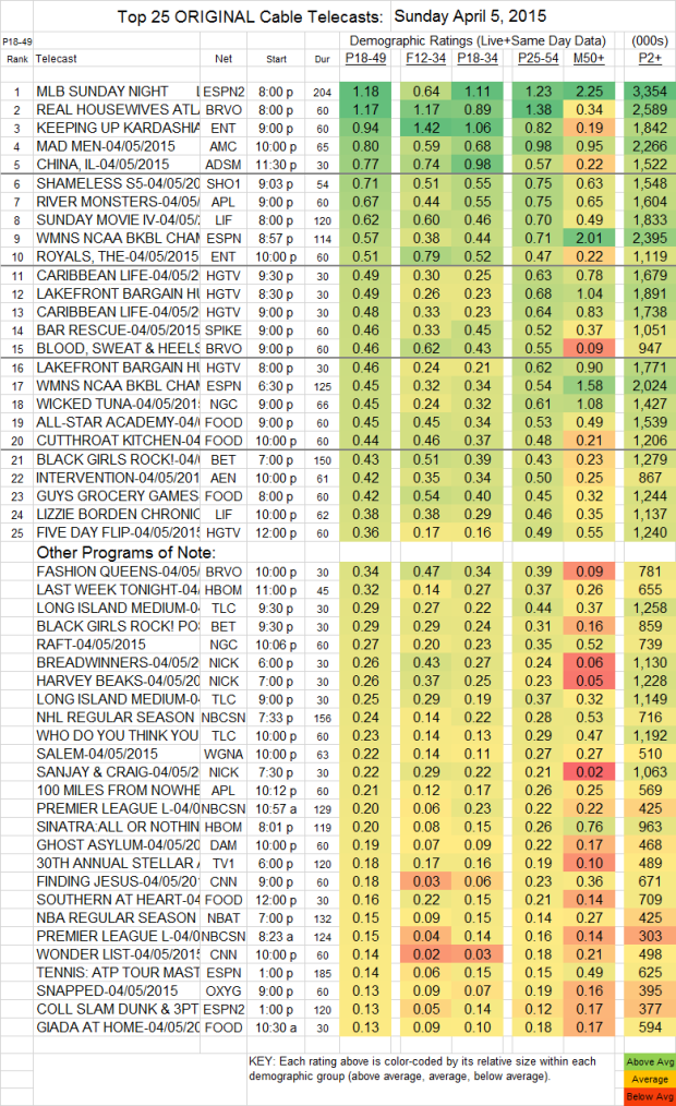 Top 25 Cable Plus SUN.5 Apr 2015