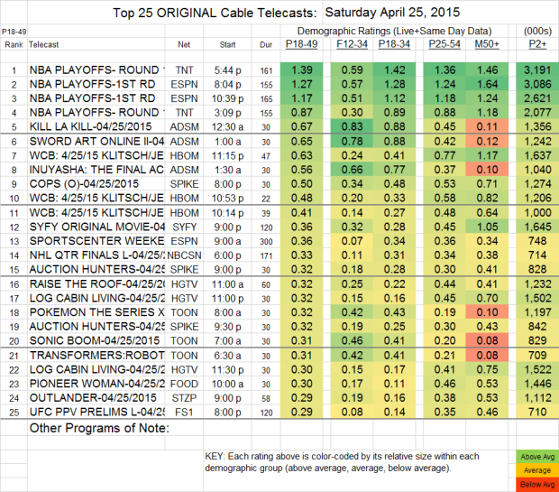 Top 25 Cable SAT.25 Apr 2015