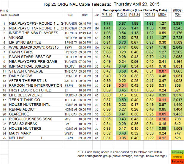 Top 25 Cable THU.23 Apr 2015