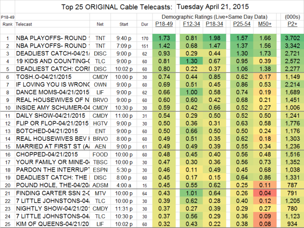 Top 25 Cable TUE.21 Apr 2015