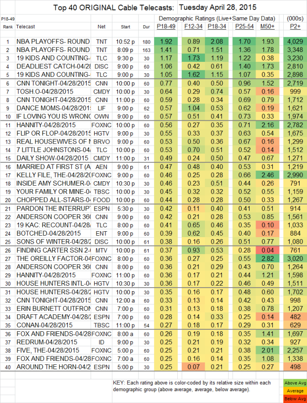 Top 25 Cable TUE.28 Apr 2015