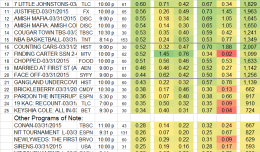 Top 25 Cable TUE.31 Mar 2015