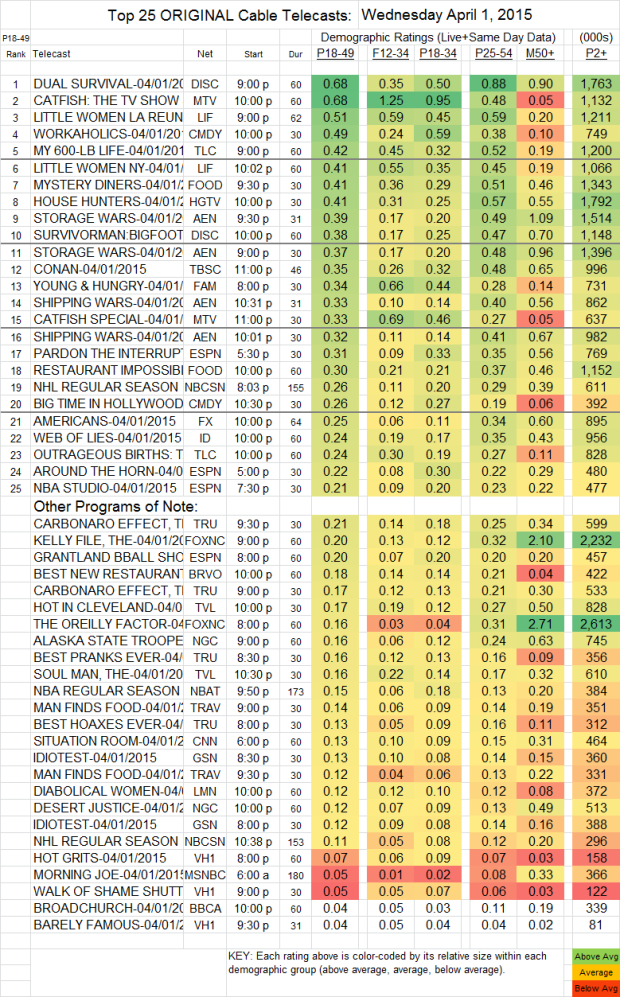 Top 25++ Cable WED.1 Apr 2015