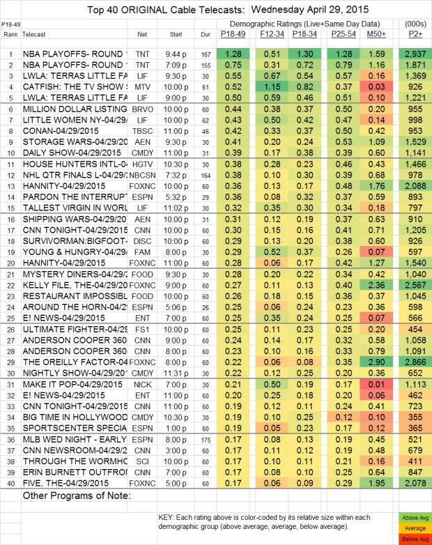 Top 40 Cable WED.29 Apr 2015
