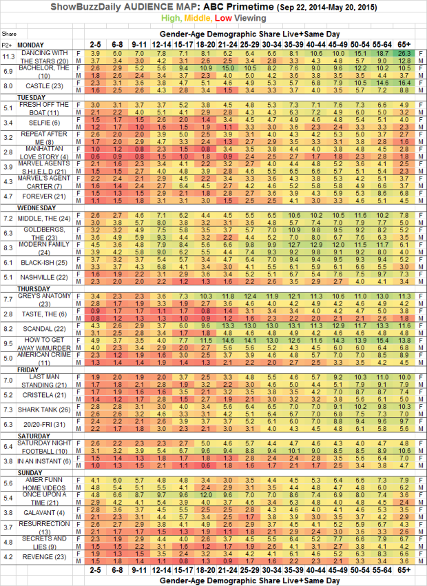 Audience Map ABC Prime 2014-15 Season V3