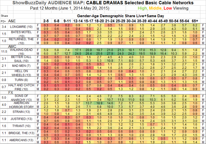Audience Map Cable Dramas AE AMC FX 12 months through May 2015