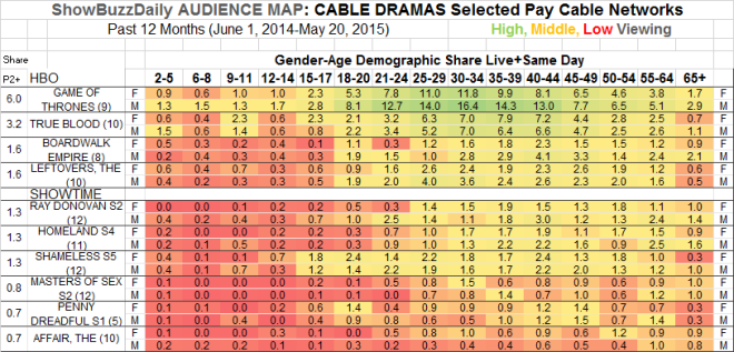 Audience Map Cable Dramas HBO SHO 12 months through May 2015