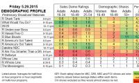 Demo Profile 2015 FRI.29 May