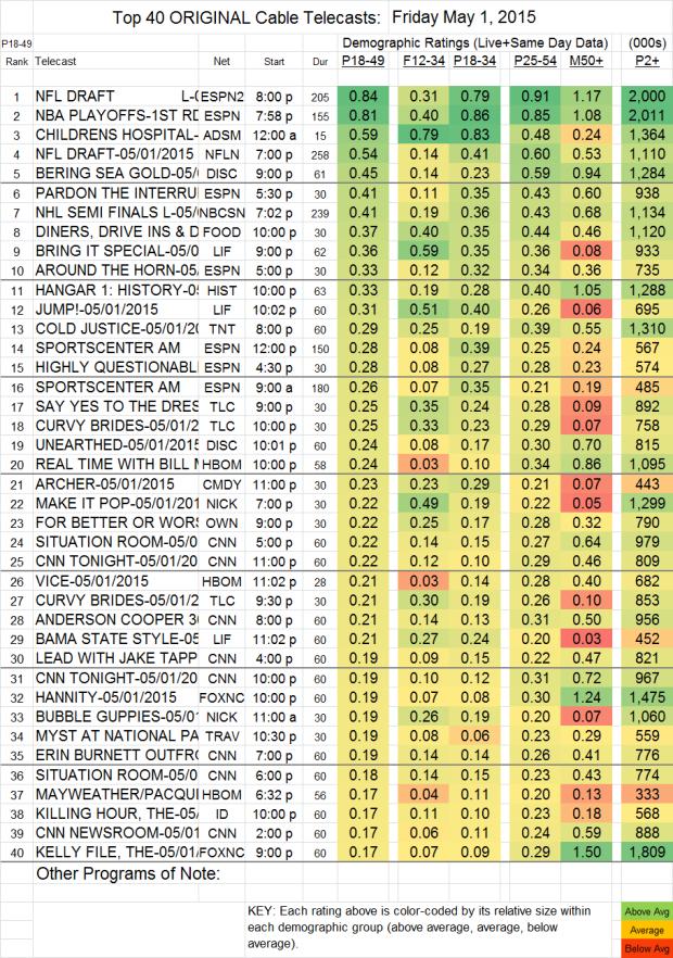 Top 40 Cable FRI.1 May 2015