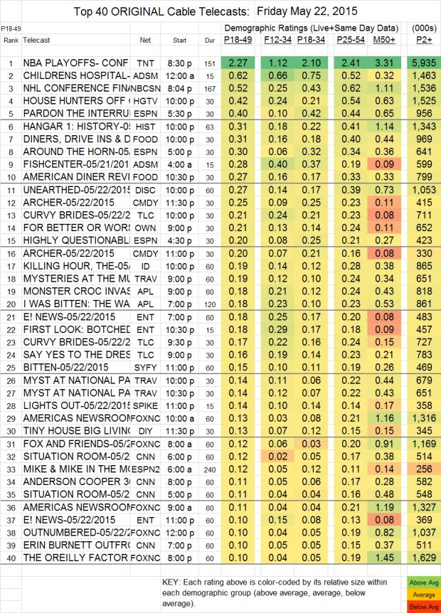 Top 40 Cable FRI.22 May 2015