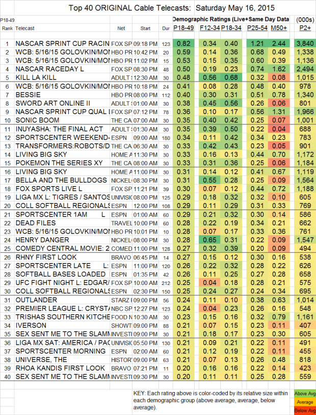 Top 40 Cable SAT.16 May 2015