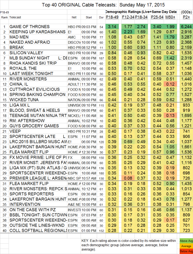 Top 40 Cable SUN.17 May 2015