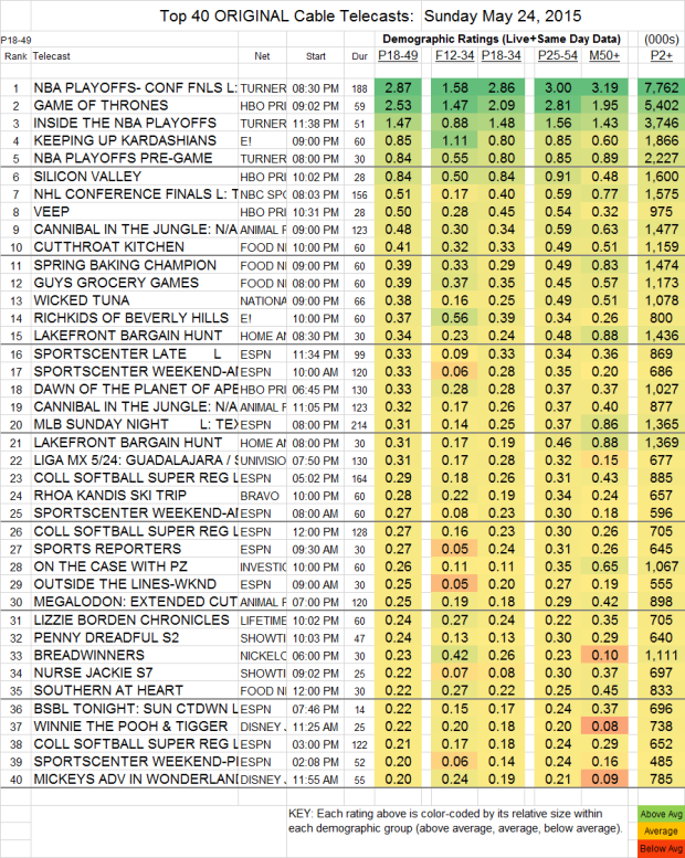 Top 40 Cable SUN.24 May 2015