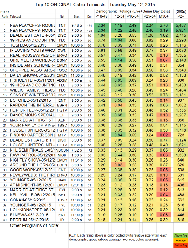 Top 40 Cable TUE.12 May 2015