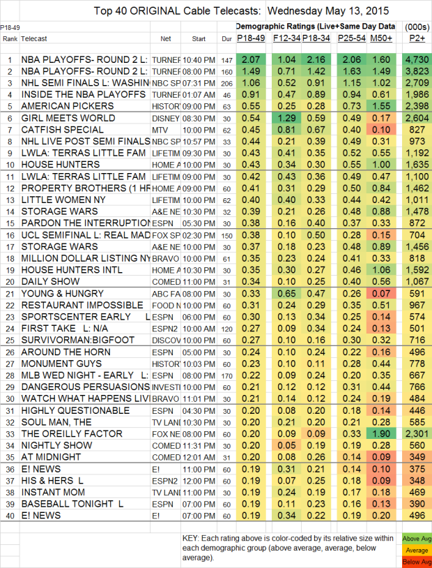 Top 40 Cable WED.13 May 2015