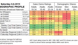 Demo Profile 2015 SAT.6 Jun