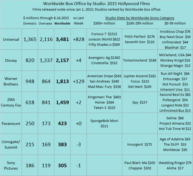 Studio YTD 2015 as of 2015 Jun 14