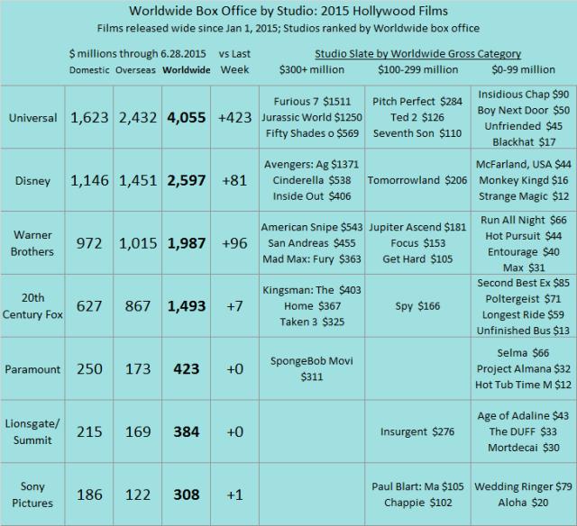 Studio YTD 2015 as of 2015 Jun 28