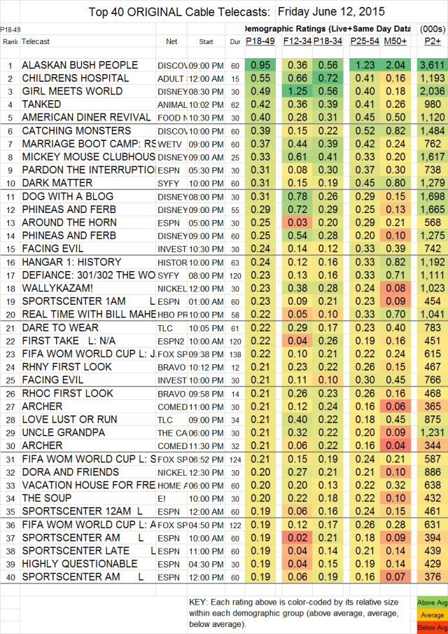 Top 40 Cable FRI.12 Jun 2015