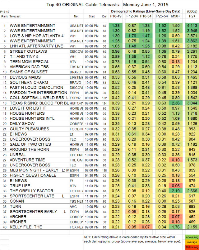 Top 40 Cable MON.1. Jun 2015