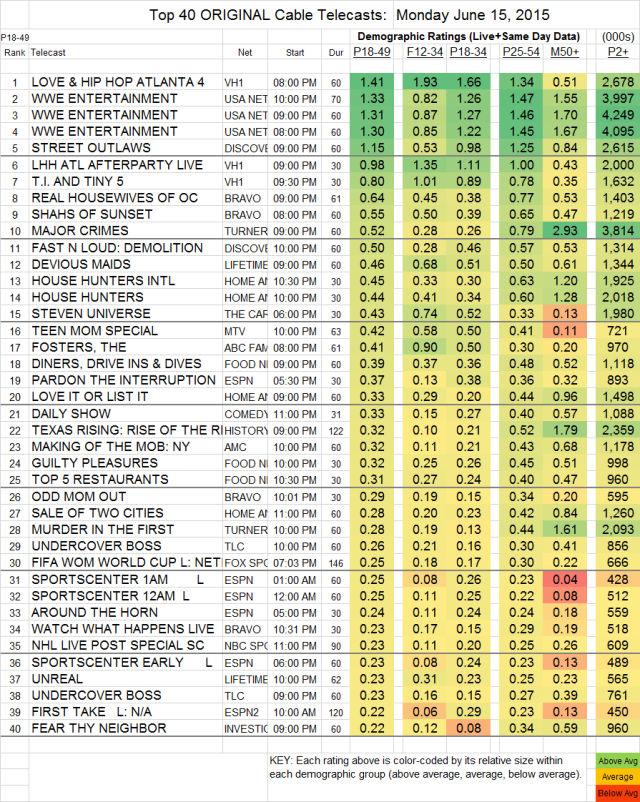 Top 40 Cable MON.15 Jun 2015
