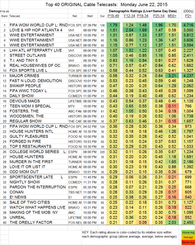 Top 40 Cable MON.22 Jun 2015