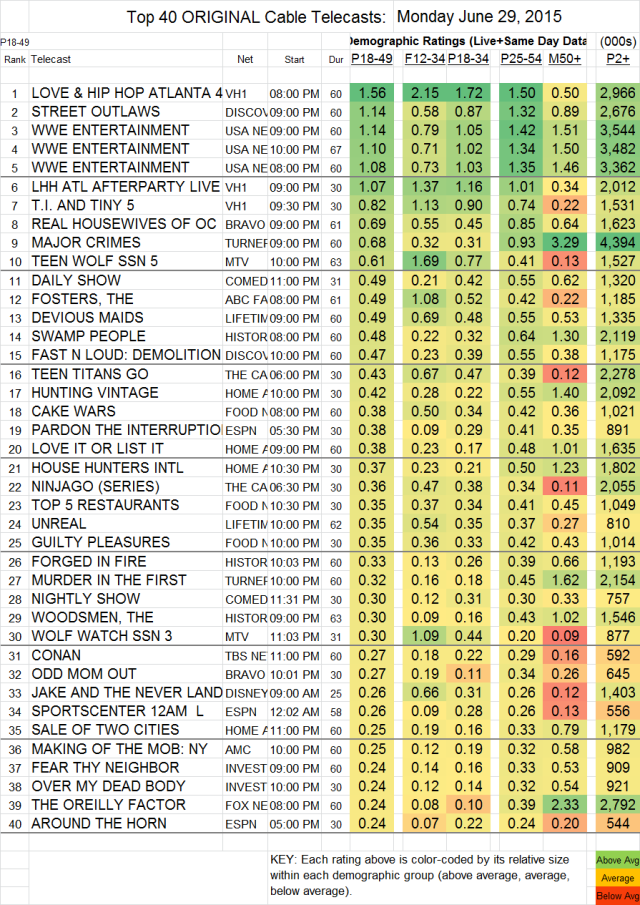 Top 40 Cable MON.29 Jun 2015