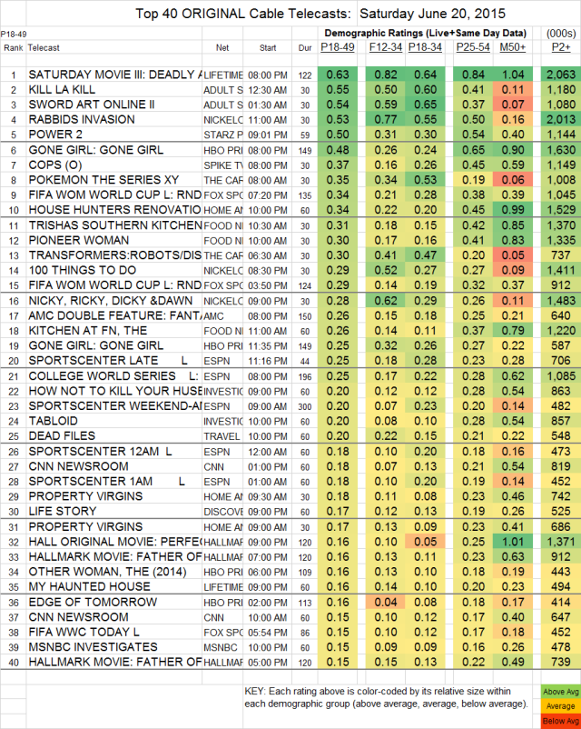 Top 40 Cable SAT.20 Jun 2015