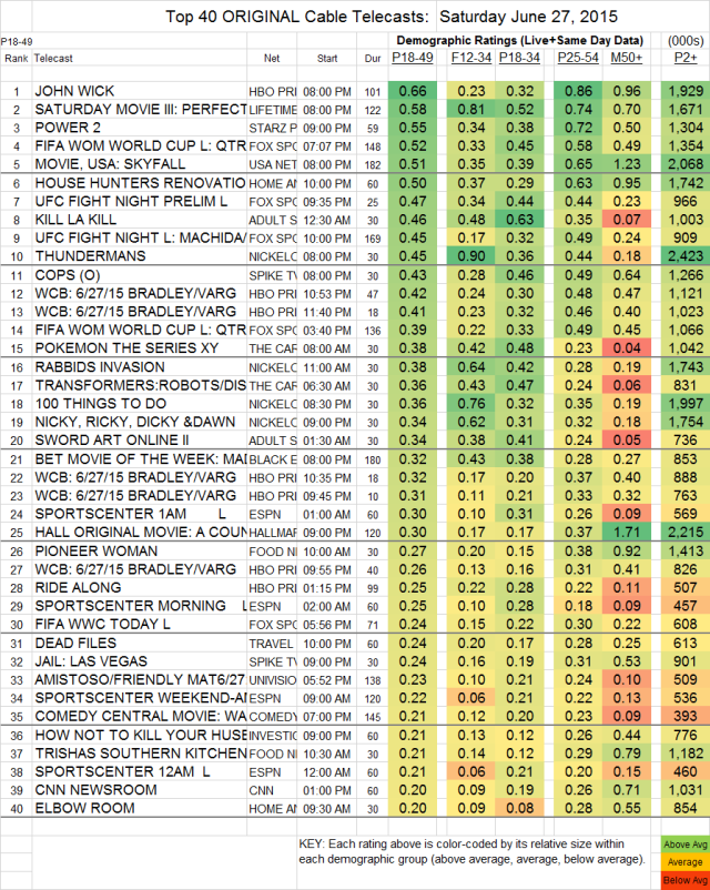 Top 40 Cable SAT.27 Jun 2015