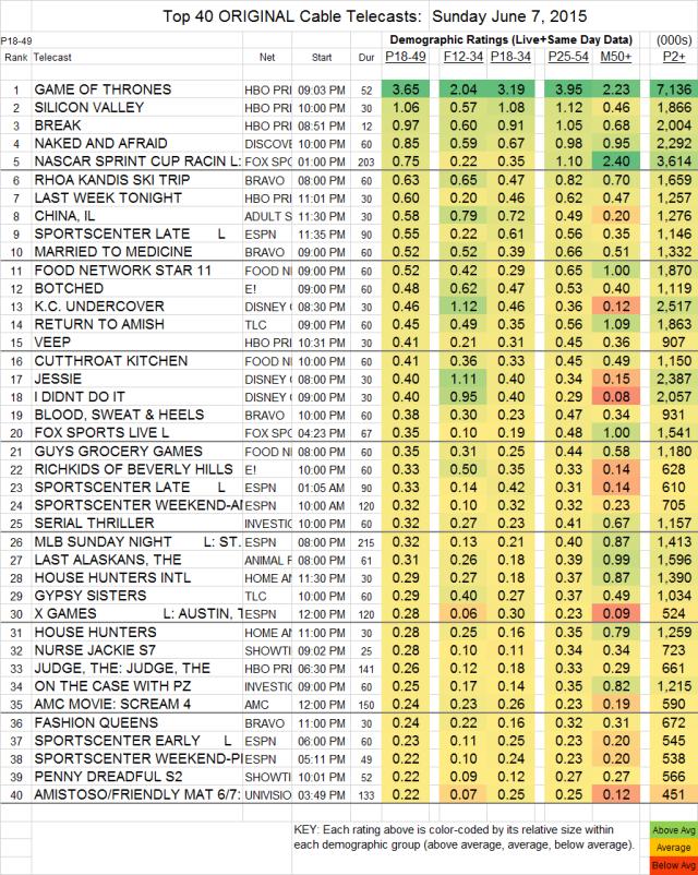 Top 40 Cable SUN.7 Jun 2015