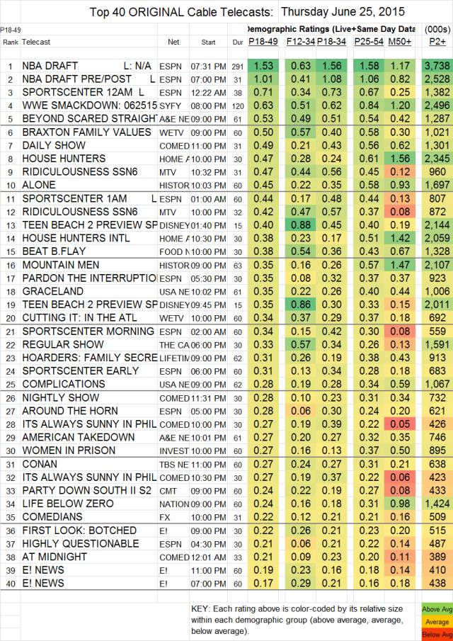 Top 40 Cable THU.25 Jun 2015